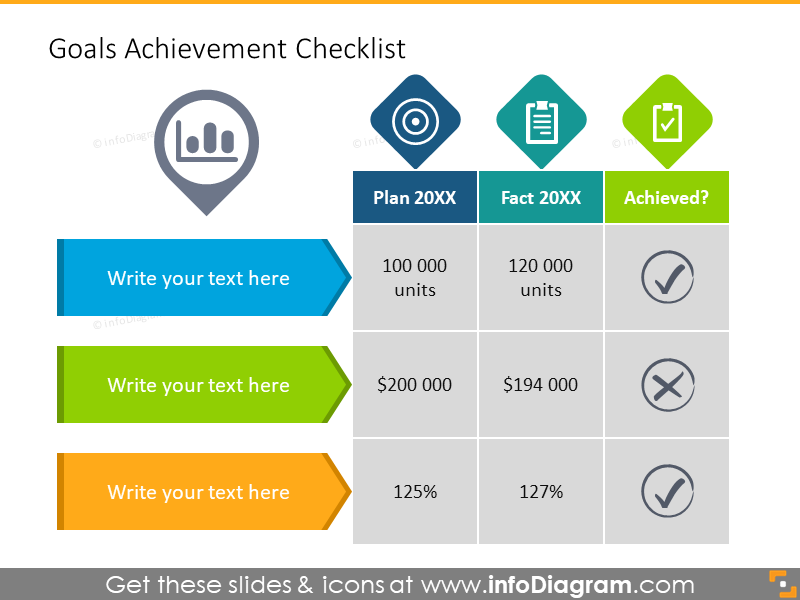 Goals Benchmark Checklist report