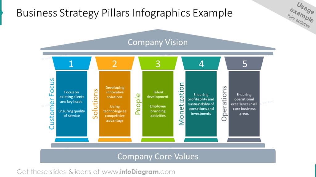 Business strategy pillars infographic