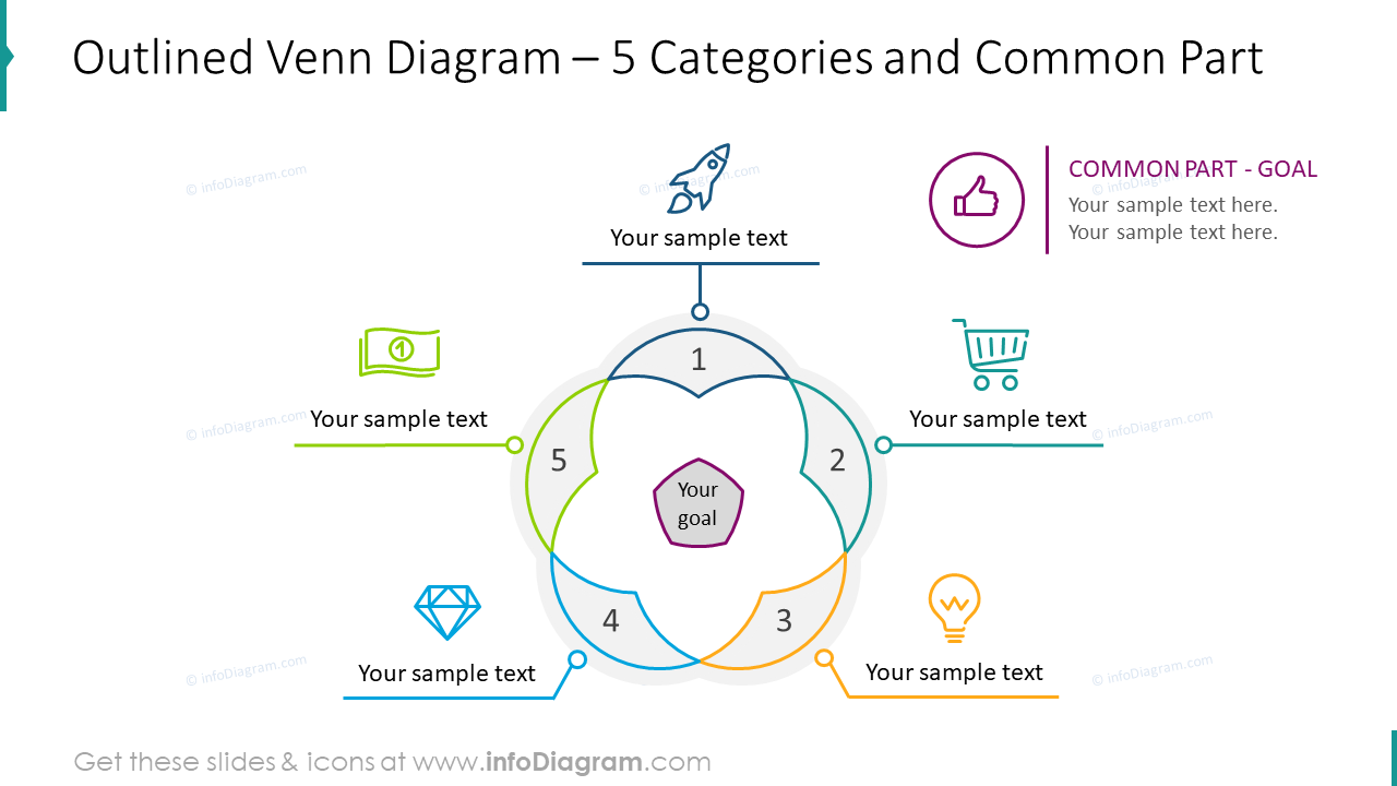Outlined venn diagram for five categories and common part