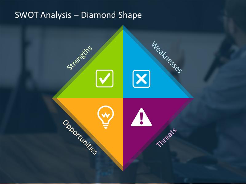 SWOT analysis illustrated with diamond shape