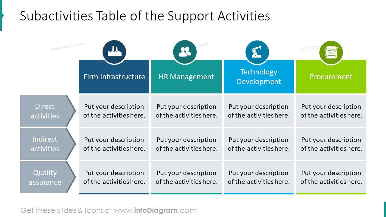 Support activities showed in subactivities table with description boxes