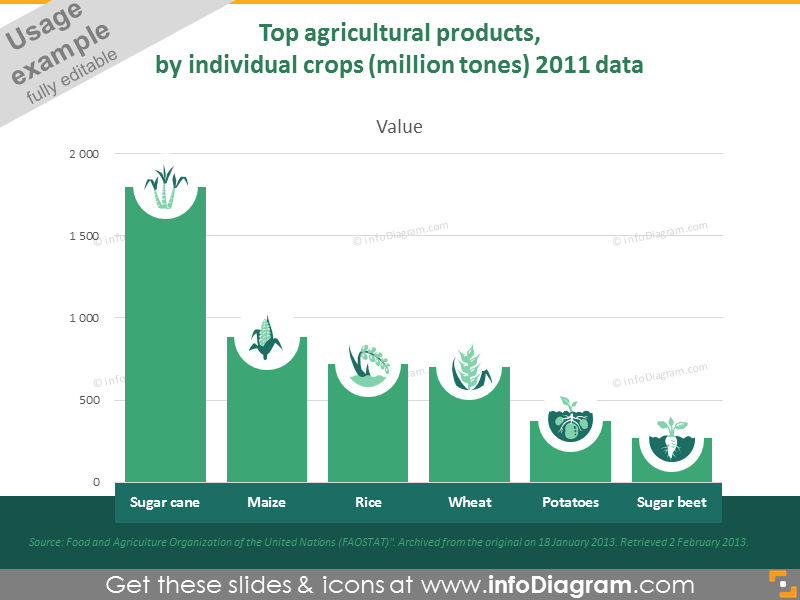 Top agricultural products by individual crops in million tones