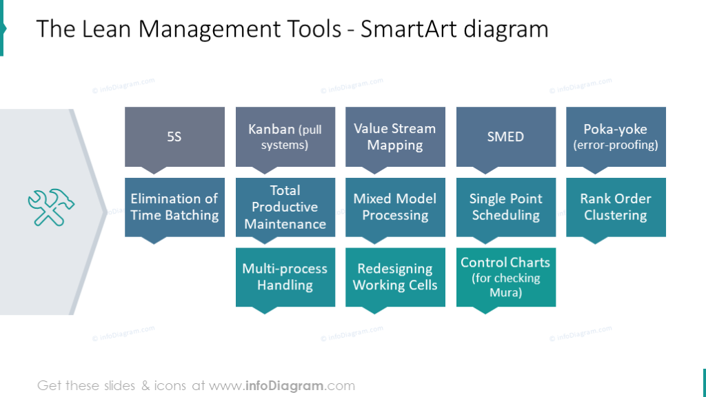 Management tools illustrated with SmartArt flowchart