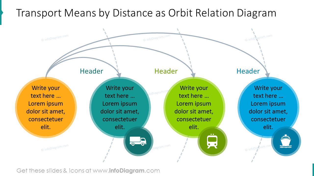 Transport means by distance as orbit relation diagram