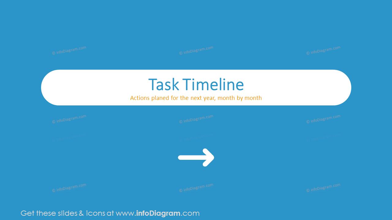 Task timeline
