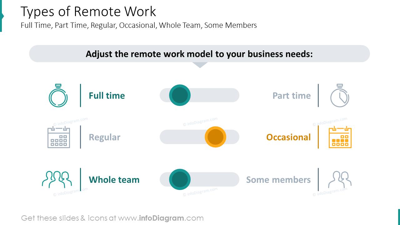 Types of remote work slide