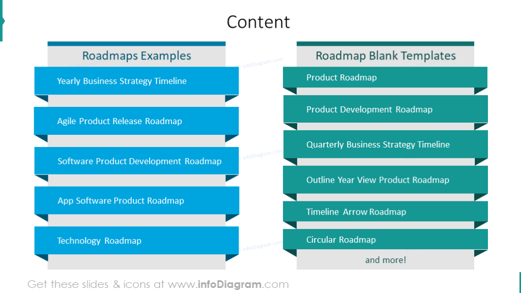 roadmap tables examples