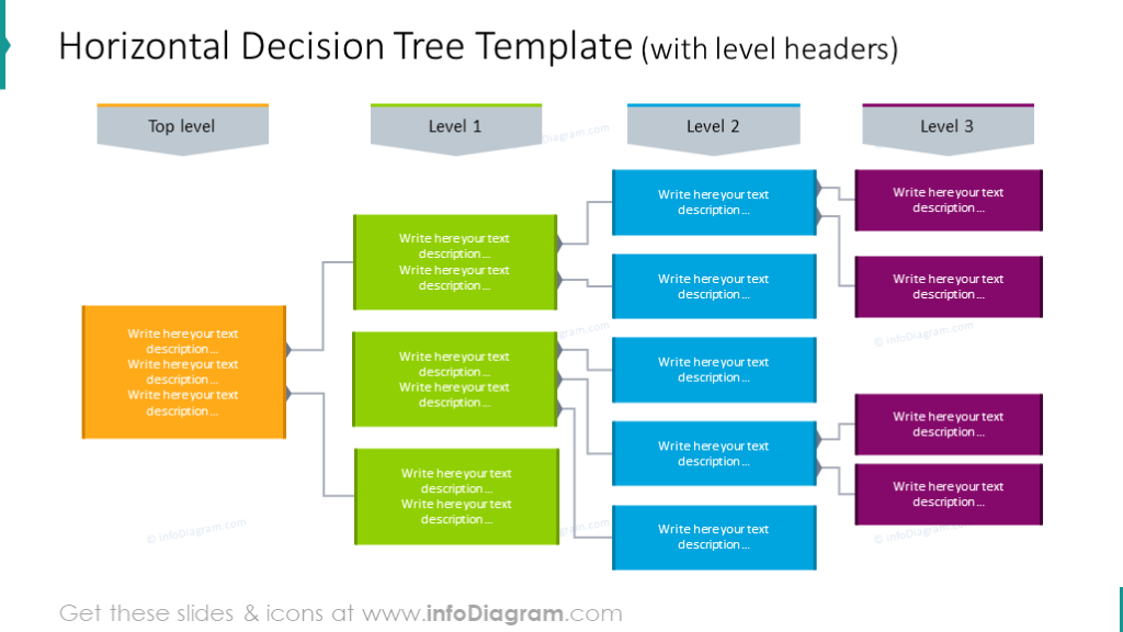Example of the horizontal decision treewithlevel headers