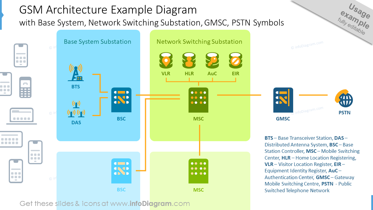 GSM architecture example diagram