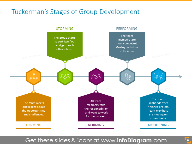 Tuckerman's stages of group development illustrated with timeline