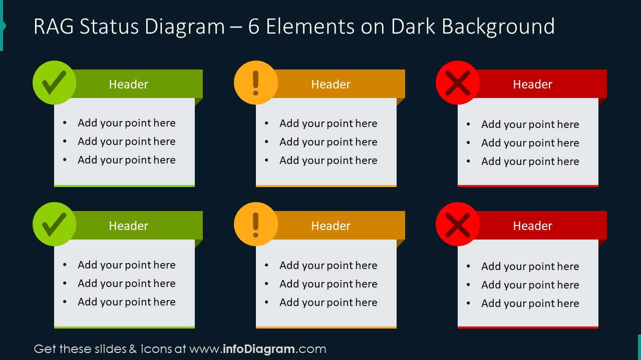 RAG status diagram for six elements on dark background