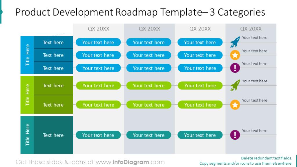 Three categories product development roadmap