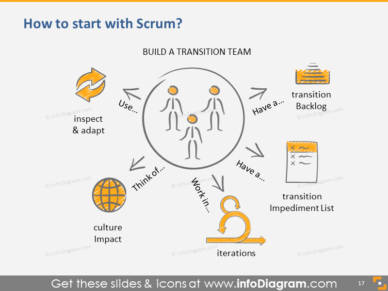Scrum Guide - How to Start with Scrum?