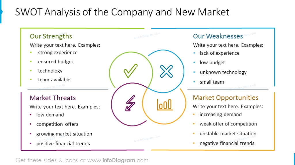 SWOT Analysis of the company and new market template
