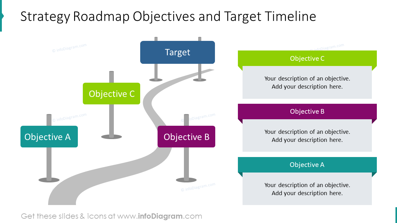 Strategy roadmap objectives and target timeline
