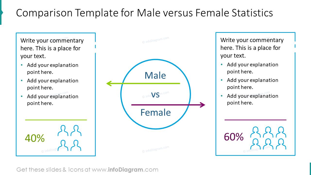 Comparison template for male versus female statistics