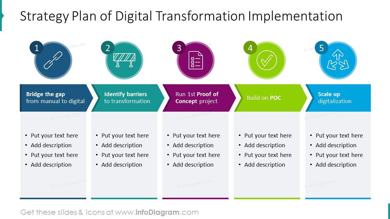 Strategy plan of digital transformation implementation