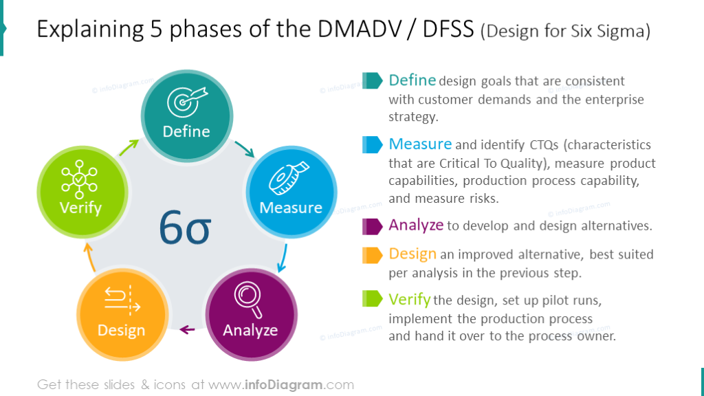 DMADV five phases illustrated with cycle diagram