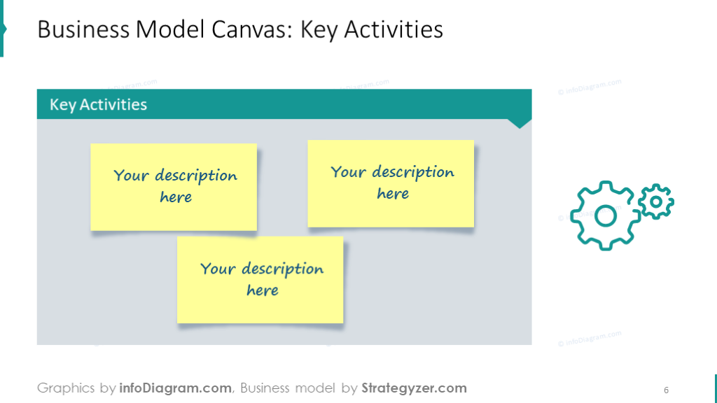 Slide template intended to show key activities