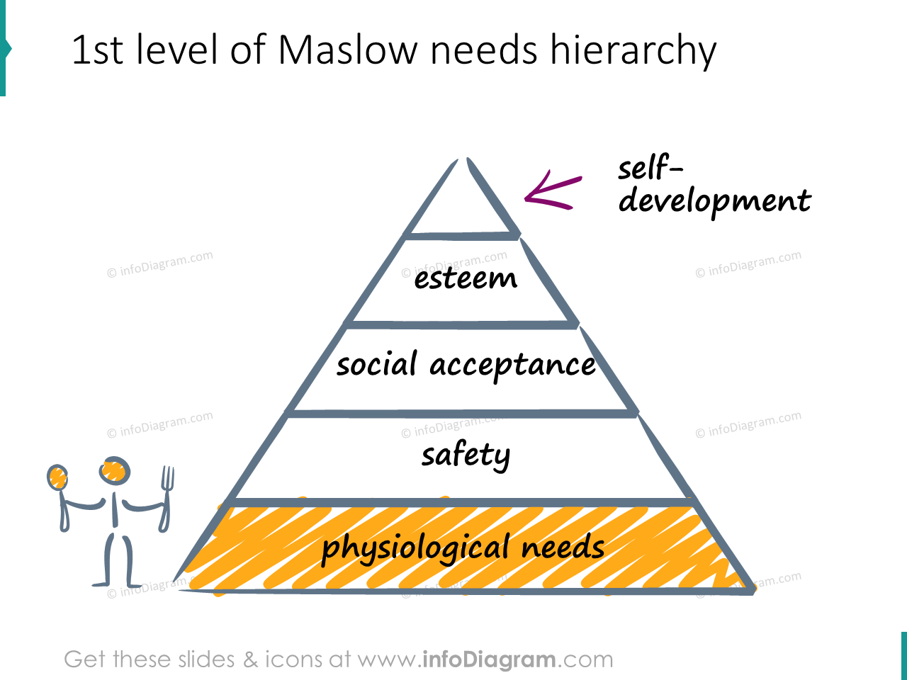 physiological need maslow hierarchy scribble icons ppt clipart