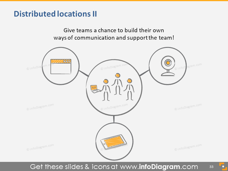Distributed Locations Communication and Support