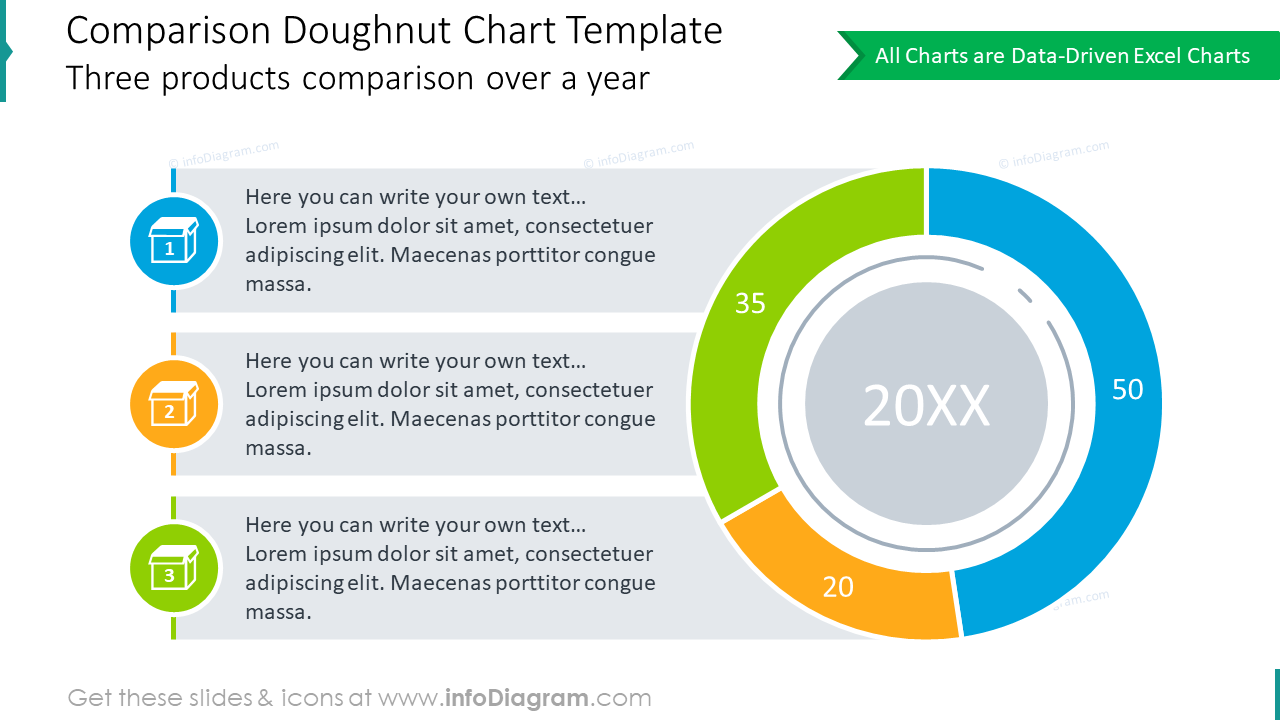 3 products presenting comparison with doughnut chart