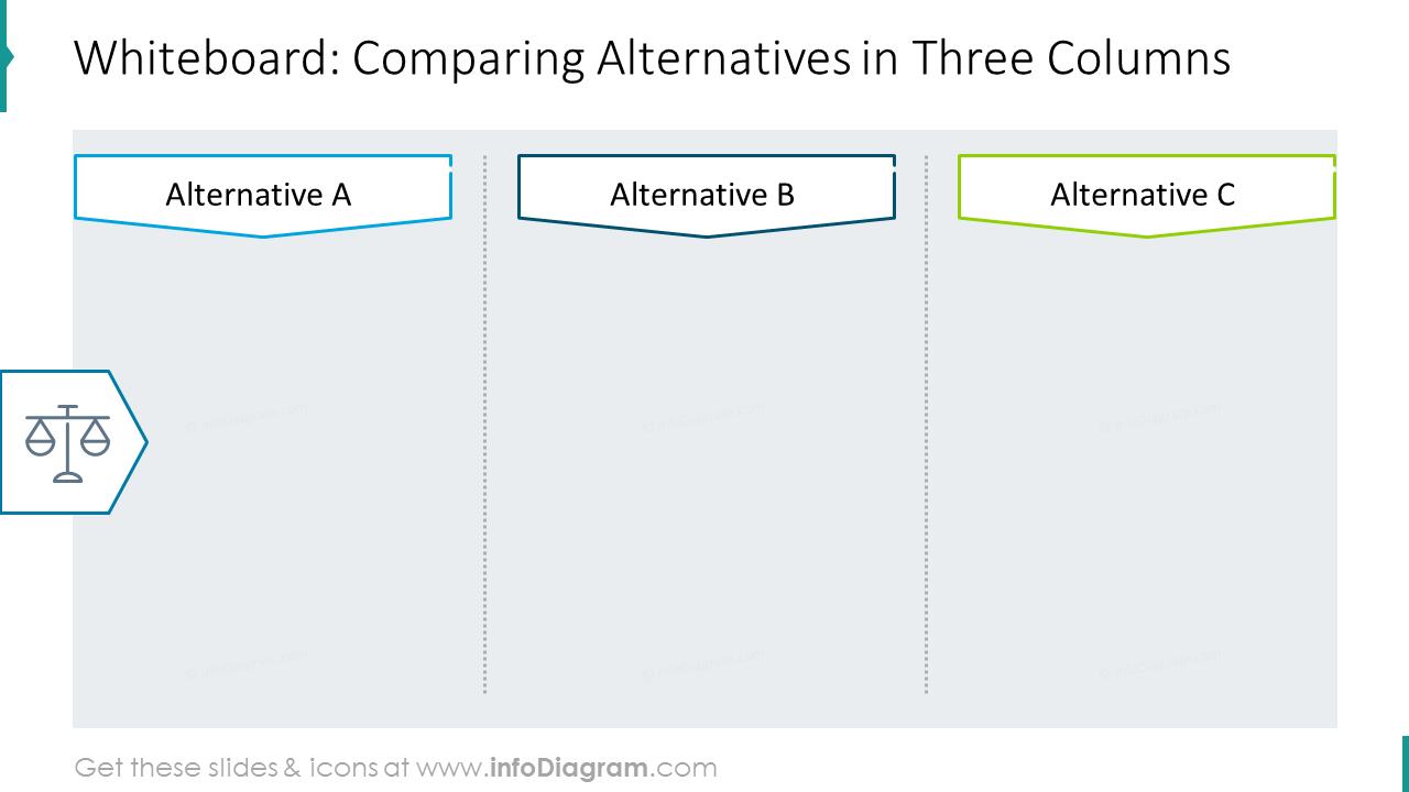 Whiteboard: comparing alternatives in three columns