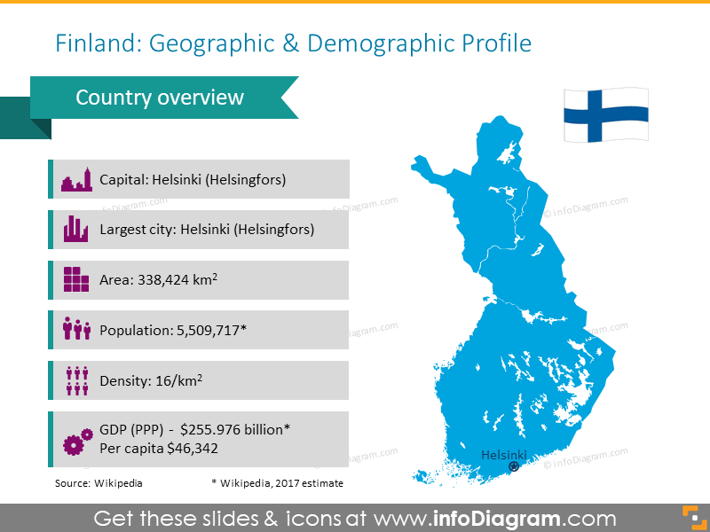 Finland geographic and demographic profile