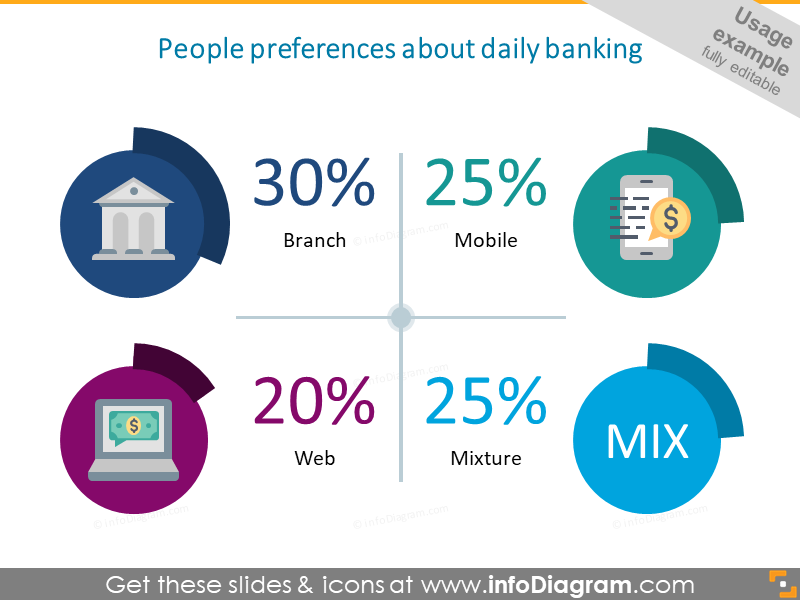 Example of the banking dashboard infographic
