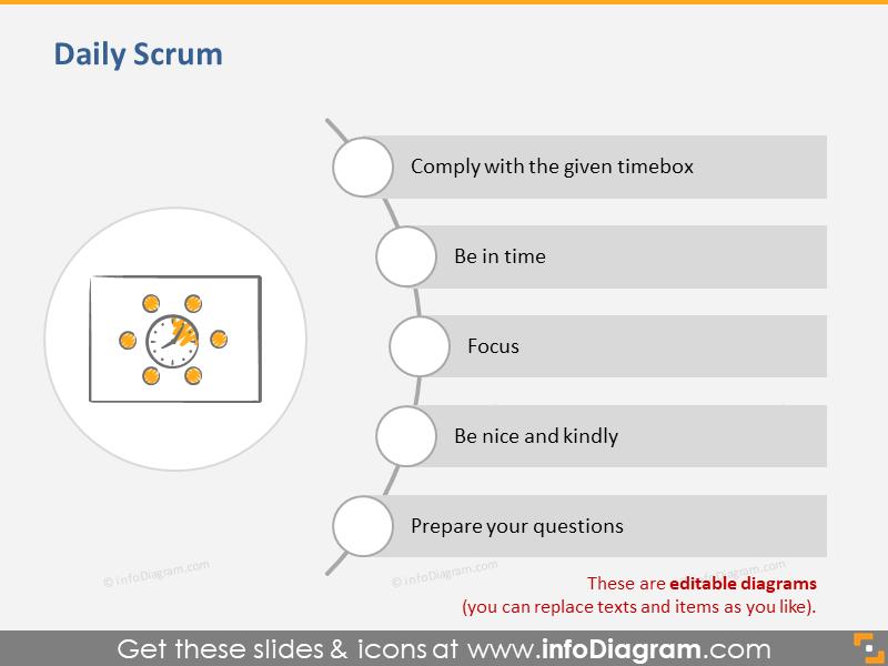Daily Scrum Scrum Training