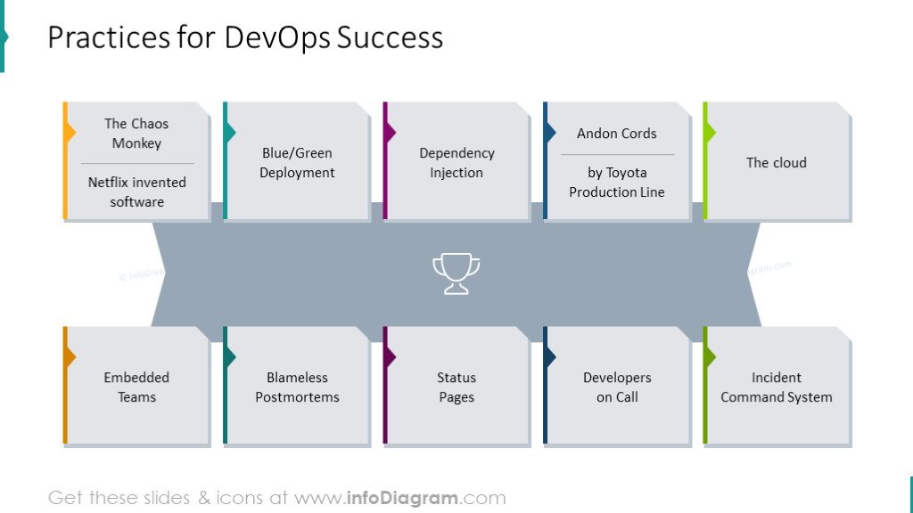 Example of the diagram intended to show practices for DevOps success