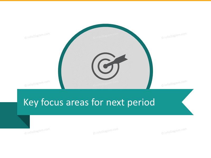 Key Retail Focus Areas presentation section