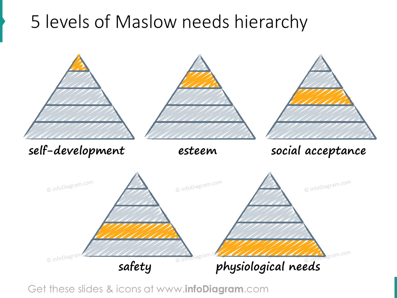 maslow hierarchy pyramide scribble 5 layers icons ppt clipart