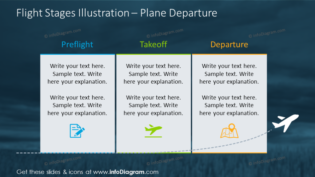 Flight stages diagram shown with plane departure graphics