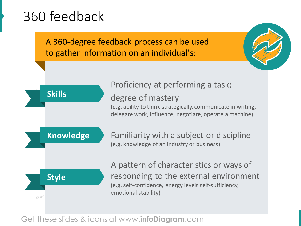 360 degree feedback process skills knowledge style ppt icons
