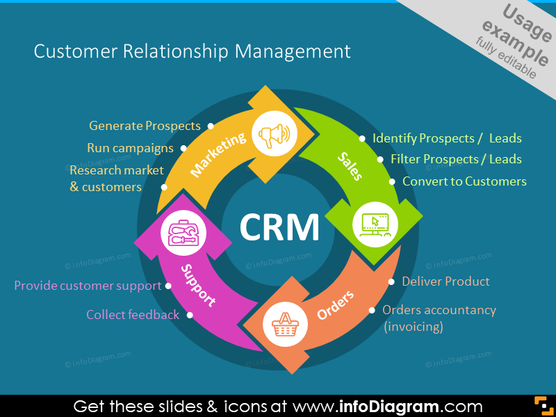Customer Relationship Management chart illustrated with icons