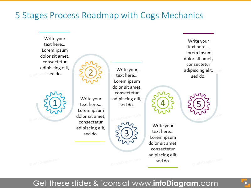 Example of the 5 stages roadmap illustrated with cogs mechanics