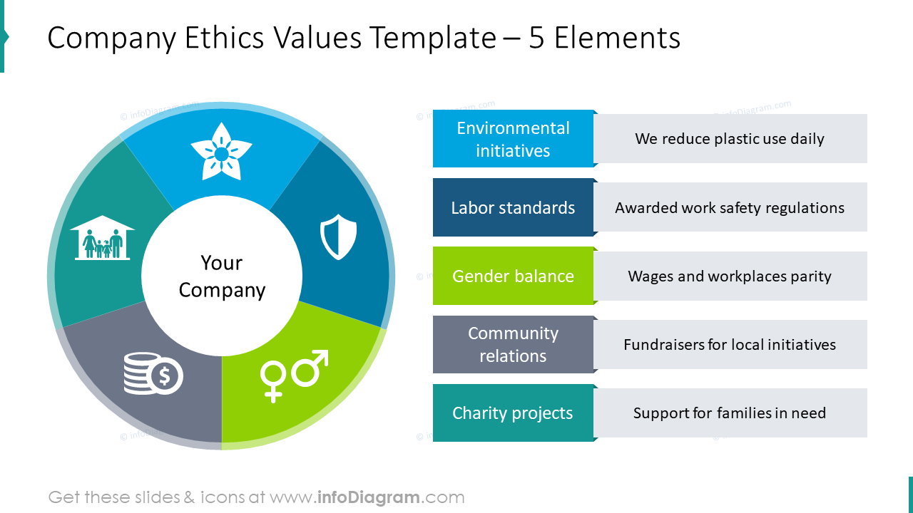 Company ethics values example for five elements