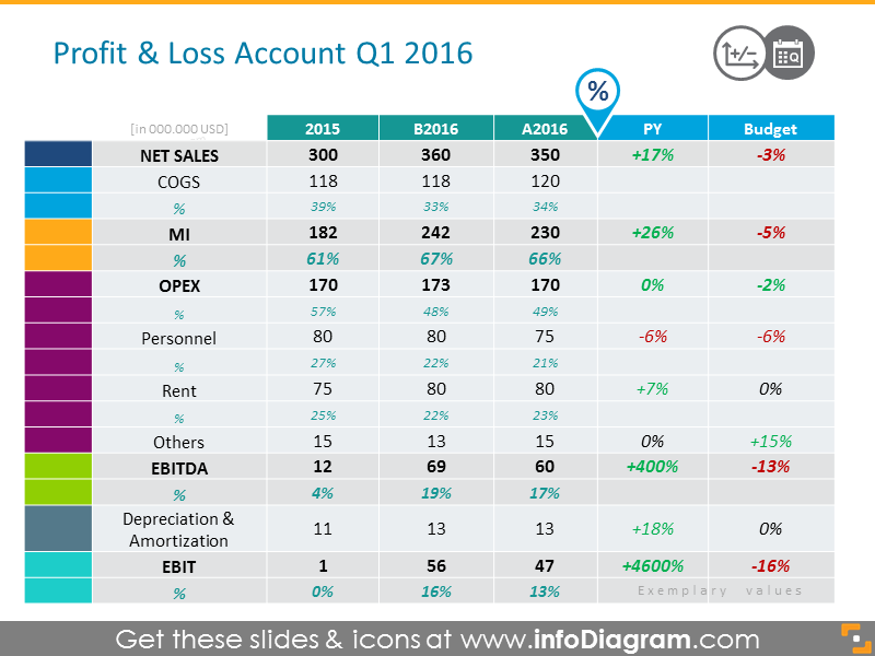 Retail Profit and Loss Account