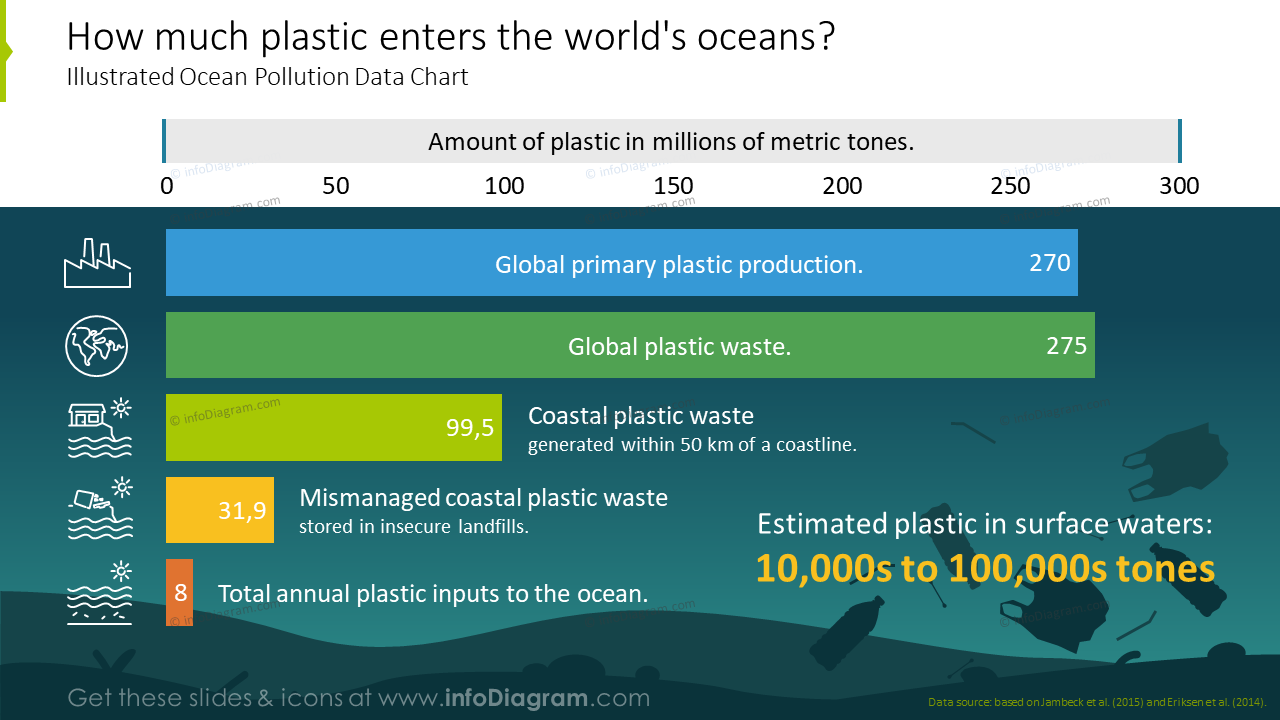 How much plastic enters the world's oceans illustrated with ocean pollution data chart