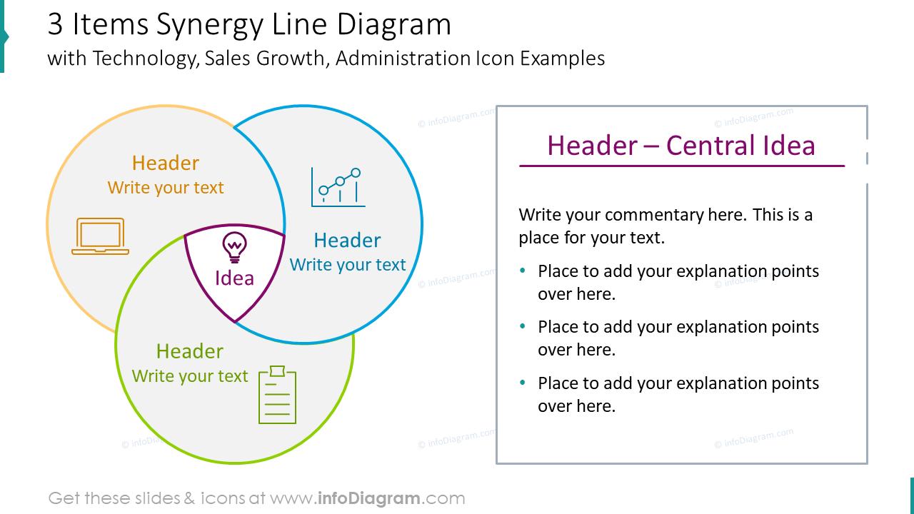 Three items synergy line diagram