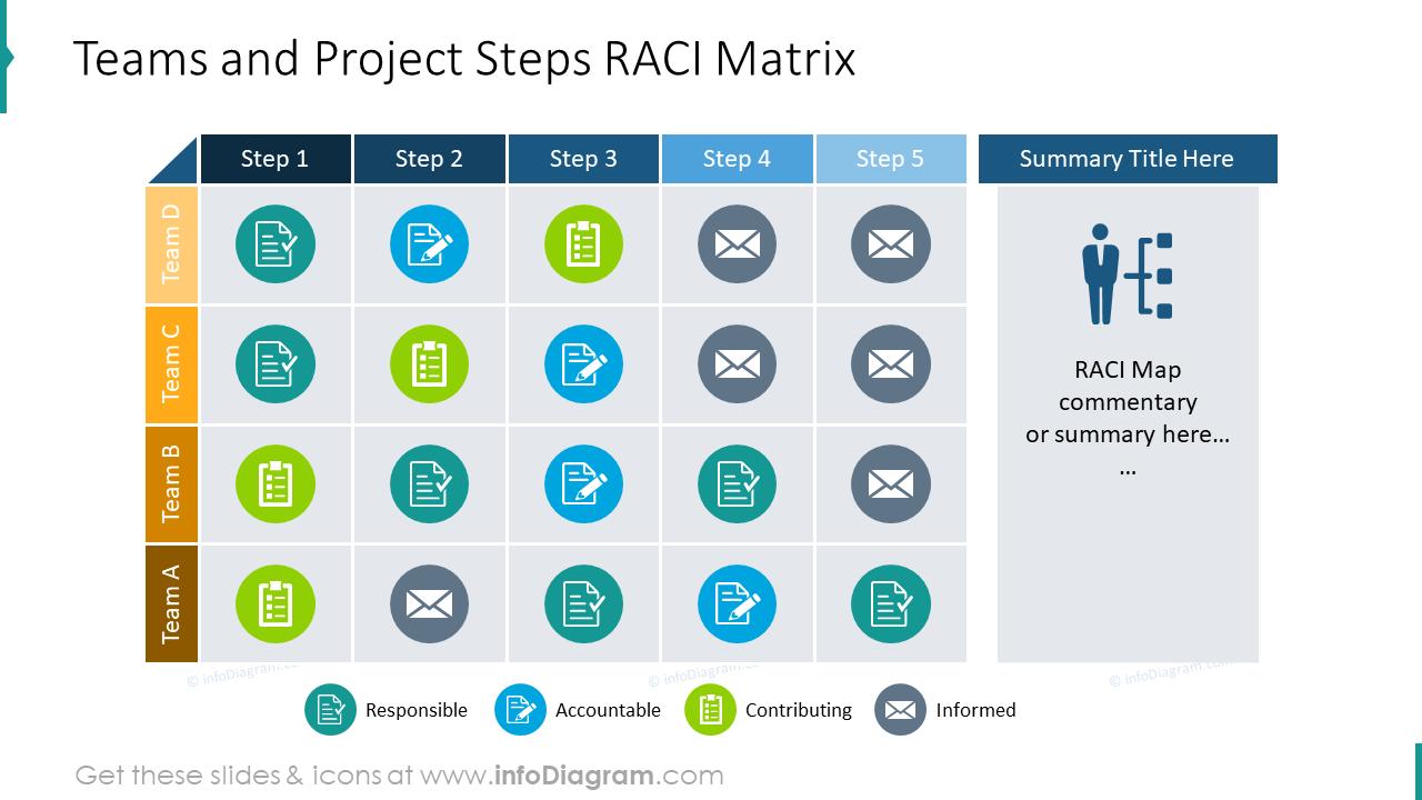 Teams and project steps RACI matrix design