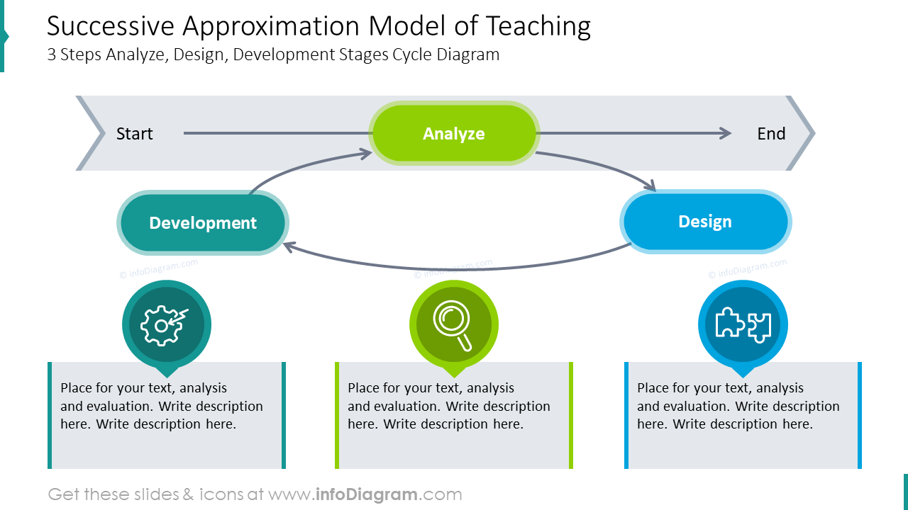 Successive approximation model of teaching three steps diagram