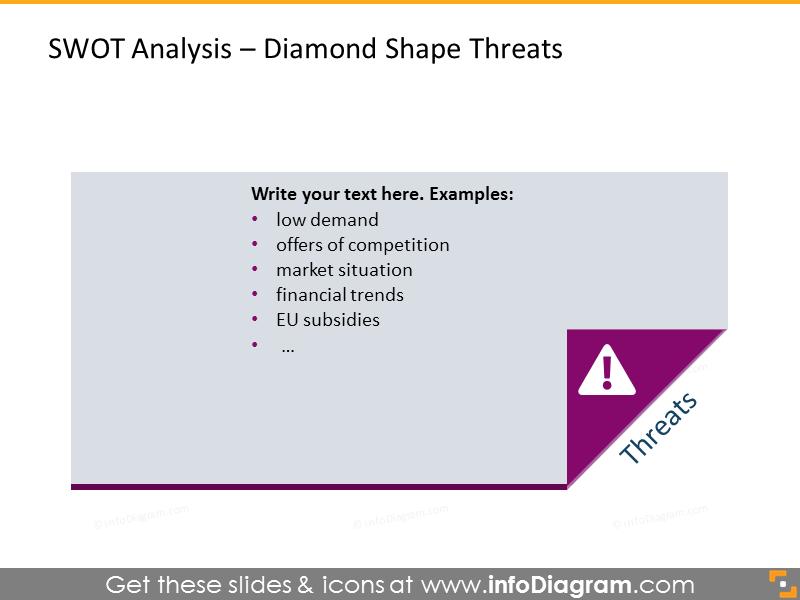 Threats illustrated with diamond shape
