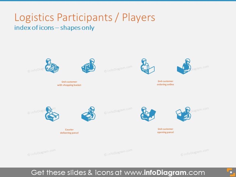 Logistics Participants and Players 3D shapes