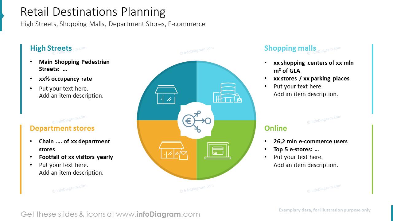 Retail Destinations Planning
