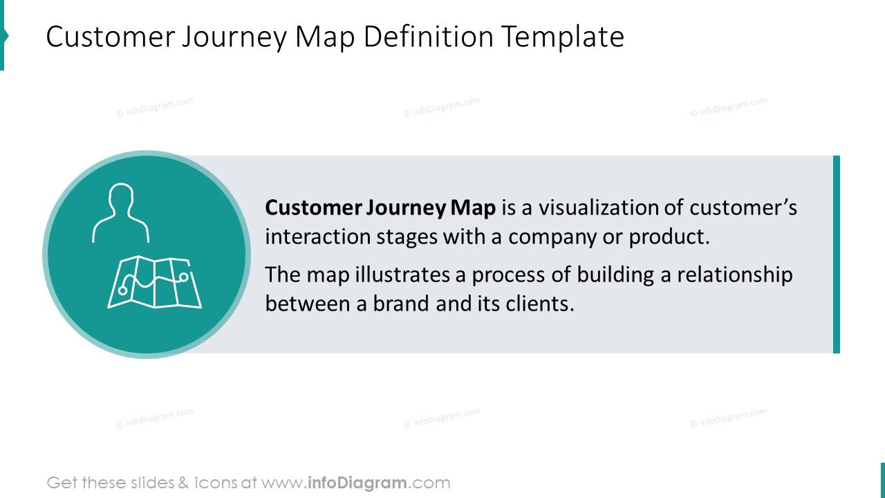 Customer journey map slide