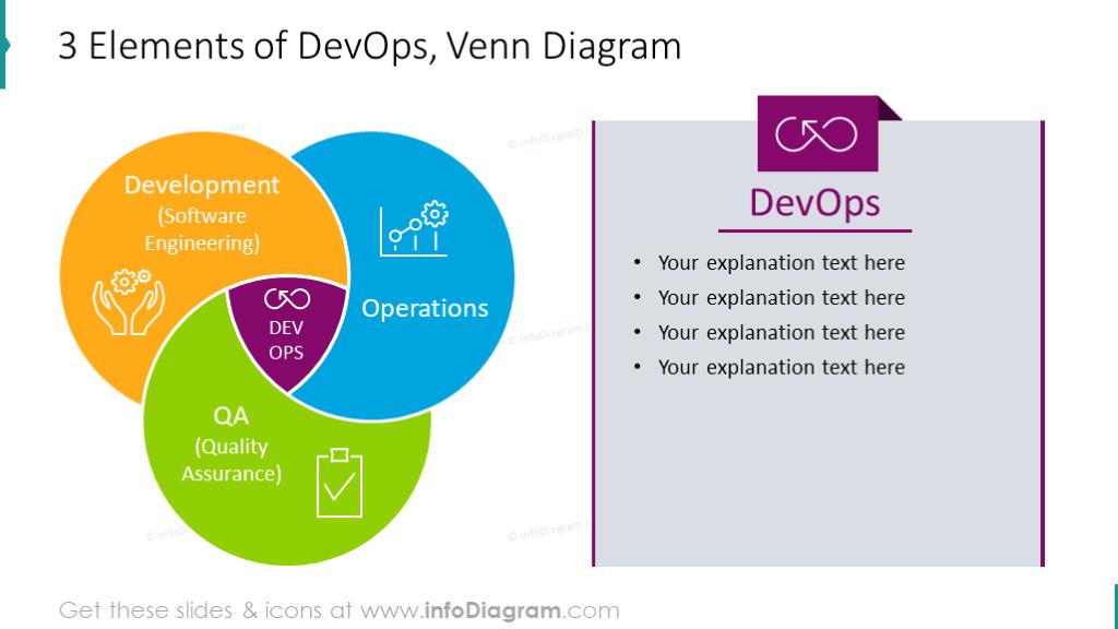3 Elements of DevOps illustrated with venn diagram