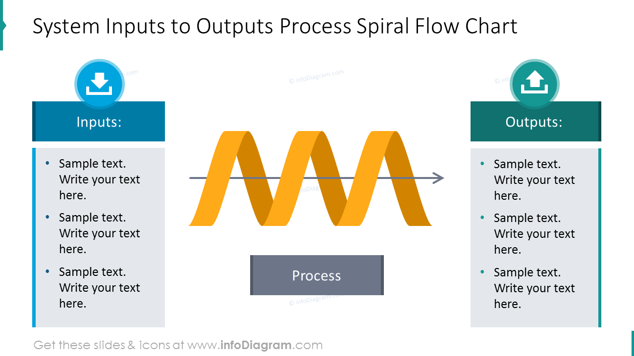 Inputs to outputs process shown with spiral diagram and description