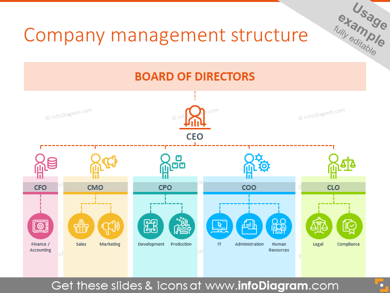 32 Company Roles Ppt Outline Icons Department Structure
